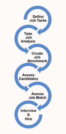 Hiring and Job Matching Process
