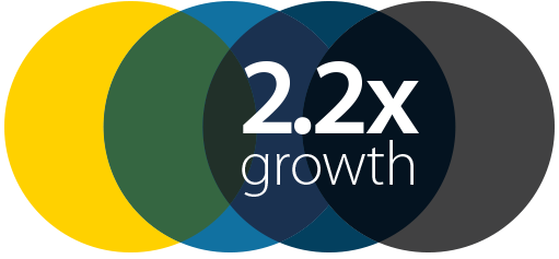 2.2x growth graphic