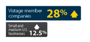 Vistage member companies up 28% - Small and Medium U.S. Businesses up 12.5%